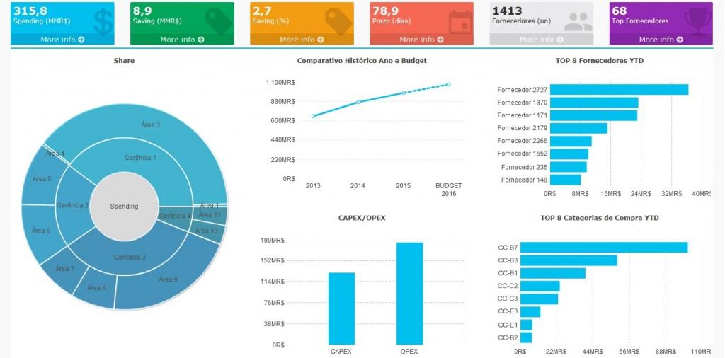 O KPI Spending em Compras
